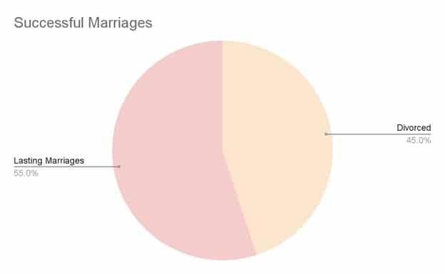 Successful Marriages Chart - Spiritual marriage