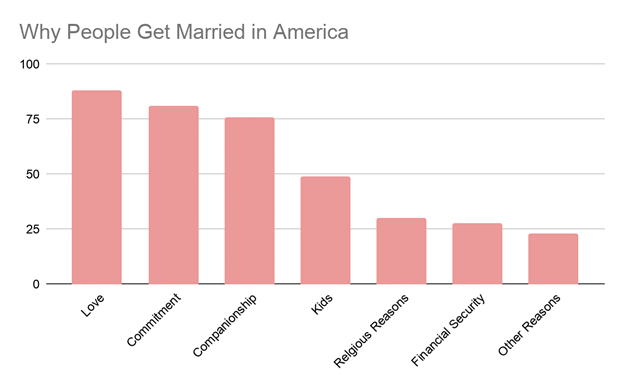Why people marry - spiritual marriage chart
